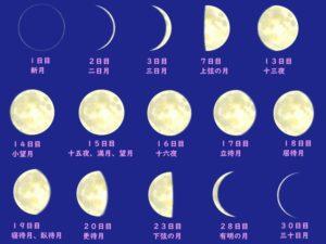 太陰暦のイメージイラスト