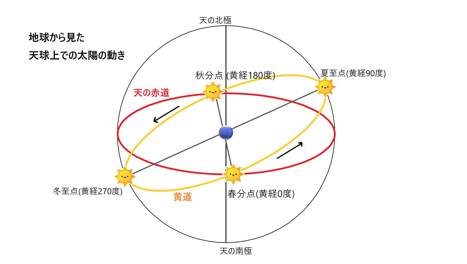 地球上から見た天球上での太陽の動きと春分点、秋分点