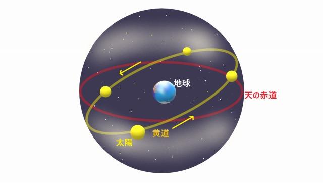 天球のイメージ